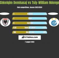 Shkelqim Demhasaj vs Tsiy-William Ndenge h2h player stats