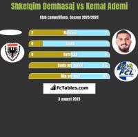 Shkelqim Demhasaj vs Kemal Ademi h2h player stats