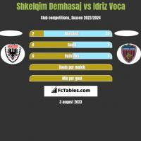 Shkelqim Demhasaj vs Idriz Voca h2h player stats