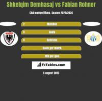 Shkelqim Demhasaj vs Fabian Rohner h2h player stats