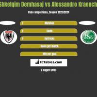 Shkelqim Demhasaj vs Alessandro Kraeuchi h2h player stats