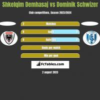Shkelqim Demhasaj vs Dominik Schwizer h2h player stats