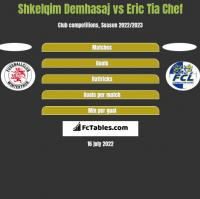 Shkelqim Demhasaj vs Eric Tia Chef h2h player stats