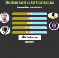 Shkelzen Gashi vs Kei Ansu Kamara h2h player stats