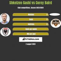 Shkelzen Gashi vs Corey Baird h2h player stats