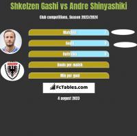 Shkelzen Gashi vs Andre Shinyashiki h2h player stats