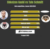 Shkelzen Gashi vs Tate Schmitt h2h player stats