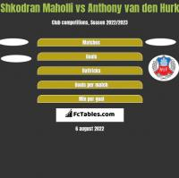Shkodran Maholli vs Anthony van den Hurk h2h player stats