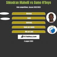 Shkodran Maholli vs Dame N'Doye h2h player stats