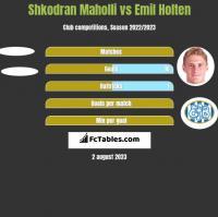 Shkodran Maholli vs Emil Holten h2h player stats