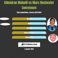 Shkodran Maholli vs Marc Rochester Soerensen h2h player stats