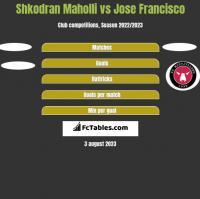 Shkodran Maholli vs Jose Francisco h2h player stats