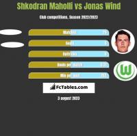 Shkodran Maholli vs Jonas Wind h2h player stats