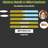 Shkodran Maholli vs Mikkel Kaufmann h2h player stats