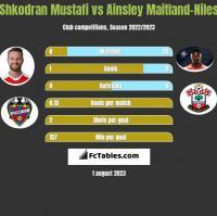 Shkodran Mustafi vs Ainsley Maitland-Niles h2h player stats