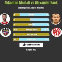 Shkodran Mustafi vs Alexander Hack h2h player stats