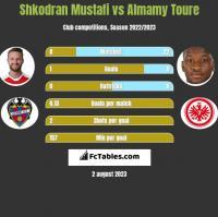 Shkodran Mustafi vs Almamy Toure h2h player stats