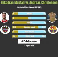 Shkodran Mustafi vs Andreas Christensen h2h player stats
