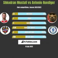Shkodran Mustafi vs Antonio Ruediger h2h player stats