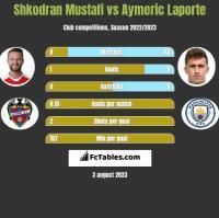 Shkodran Mustafi vs Aymeric Laporte h2h player stats