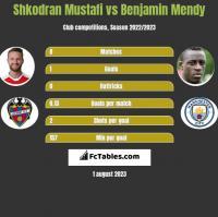Shkodran Mustafi vs Benjamin Mendy h2h player stats