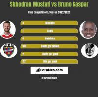 Shkodran Mustafi vs Bruno Gaspar h2h player stats