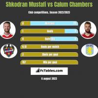 Shkodran Mustafi vs Calum Chambers h2h player stats