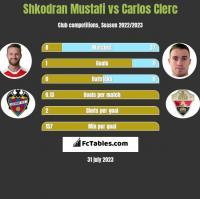 Shkodran Mustafi vs Carlos Clerc h2h player stats