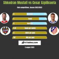 Shkodran Mustafi vs Cesar Azpilicueta h2h player stats