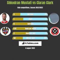 Shkodran Mustafi vs Ciaran Clark h2h player stats