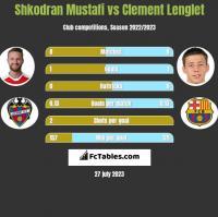 Shkodran Mustafi vs Clement Lenglet h2h player stats