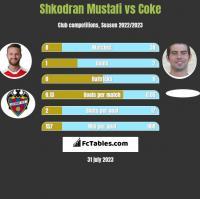 Shkodran Mustafi vs Coke h2h player stats