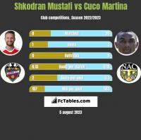 Shkodran Mustafi vs Cuco Martina h2h player stats