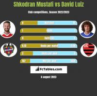 Shkodran Mustafi vs David Luiz h2h player stats