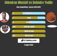 Shkodran Mustafi vs DeAndre Yedlin h2h player stats