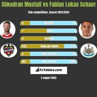Shkodran Mustafi vs Fabian Lukas Schaer h2h player stats