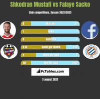 Shkodran Mustafi vs Falaye Sacko h2h player stats