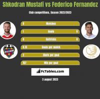Shkodran Mustafi vs Federico Fernandez h2h player stats