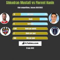 Shkodran Mustafi vs Florent Hanin h2h player stats