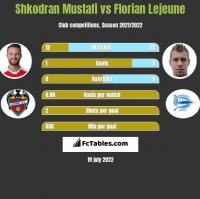Shkodran Mustafi vs Florian Lejeune h2h player stats