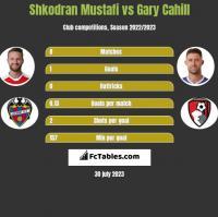 Shkodran Mustafi vs Gary Cahill h2h player stats