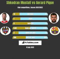 Shkodran Mustafi vs Gerard Pique h2h player stats