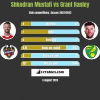 Shkodran Mustafi vs Grant Hanley h2h player stats