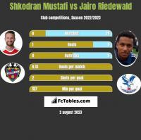 Shkodran Mustafi vs Jairo Riedewald h2h player stats