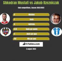 Shkodran Mustafi vs Jakub Rzezniczak h2h player stats