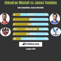 Shkodran Mustafi vs James Tomkins h2h player stats