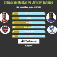 Shkodran Mustafi vs Jeffrey Schlupp h2h player stats