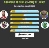 Shkodran Mustafi vs Jerry St. Juste h2h player stats