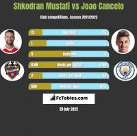 Shkodran Mustafi vs Joao Cancelo h2h player stats
