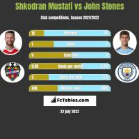 Shkodran Mustafi vs John Stones h2h player stats